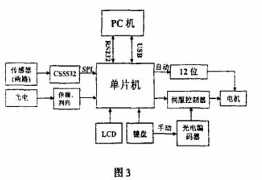 两路光电编码器信号的倍频判向采集,路方波信号的输出.